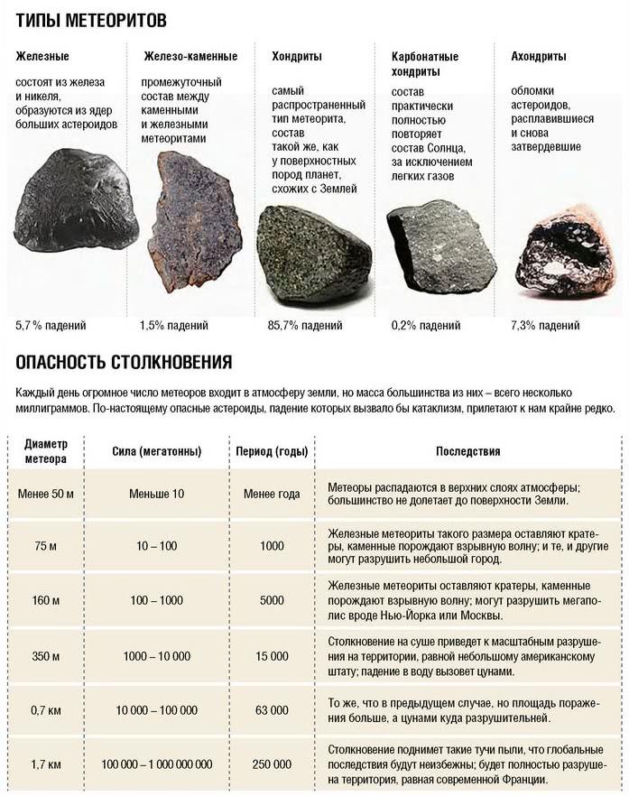 фрагменты метеорита.